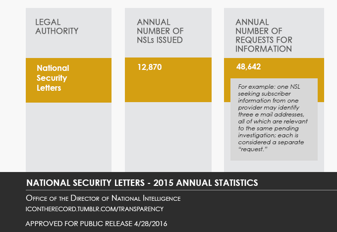 National Security Letters - Annual Statistics - See also PDF Version