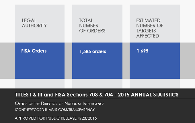 Titles 1,3 and Sections 704, 704 of FISA - Annual Statistics - See also PDF Version