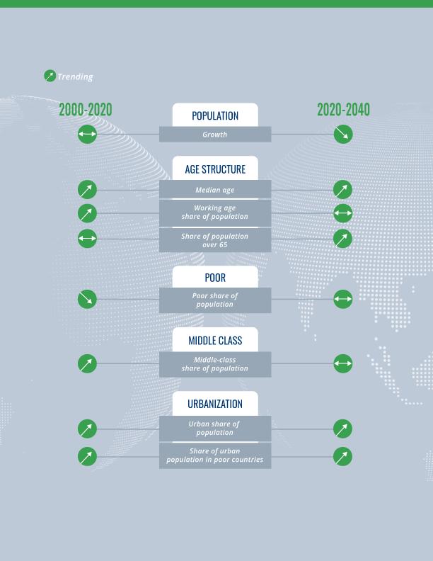 ДЕМОГРАФИЧЕСКИЕ ТЕНДЕНЦИИ 2000-2020, 2020-2040 ГОДОВ