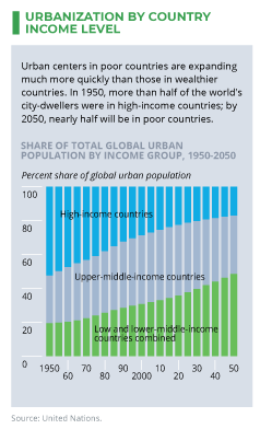 URBANIZATION BY COUNTRY INCOME LEVEL