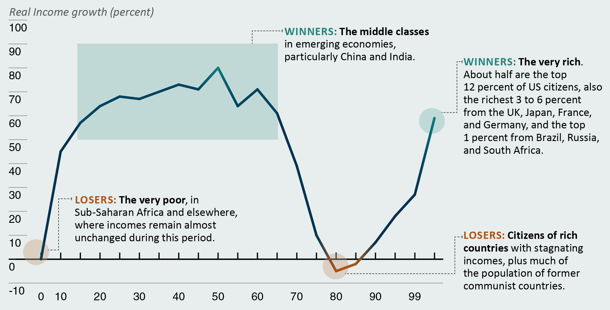 Chart showing Changes in Real Income by World Income Percentiles (at Purchasing Power Parity) From 1988 to 2008