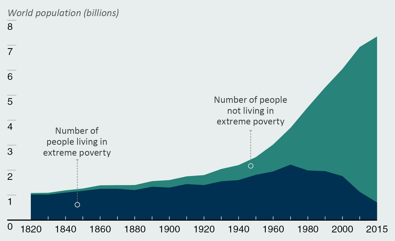 Chart showing World Population Living in Extreme Poverty, 1820-2015
