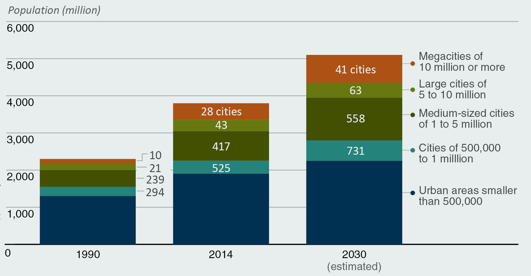 Chart showing - Global Urban Population Growth Propelled by the Growth of Cities of All Sizes