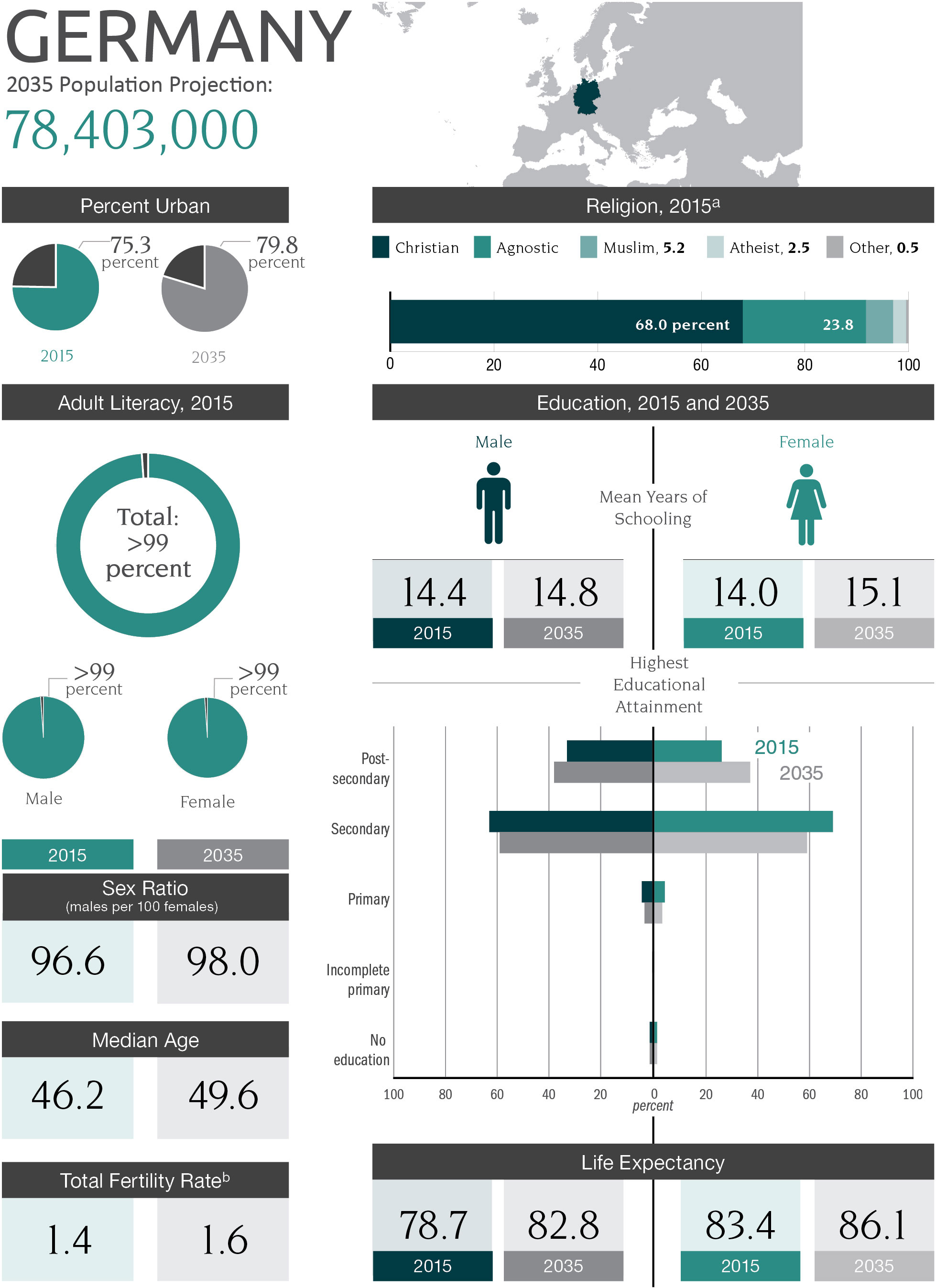 Infographic - Germany's Population Projection of 78,403,000 in 2035