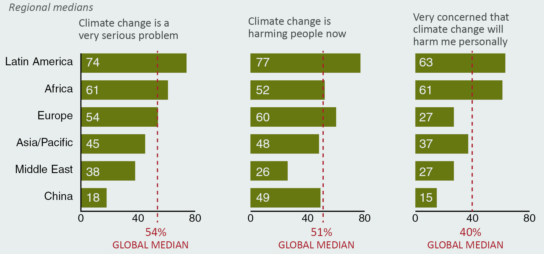 Chart showing Latin America, Africa More Concerned About Climate
